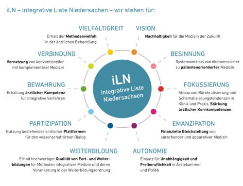 Kammerwahl: Integrative Liste Niedersachsen ist erfolgreich – ein Modell für Brandenburg?